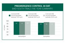 Preemergence Control with Command 3ME Microencapsulated Herbicide