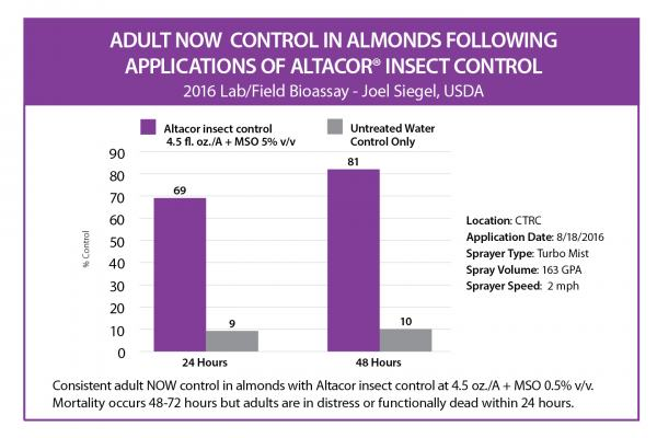 Altacor Insect Control Data
