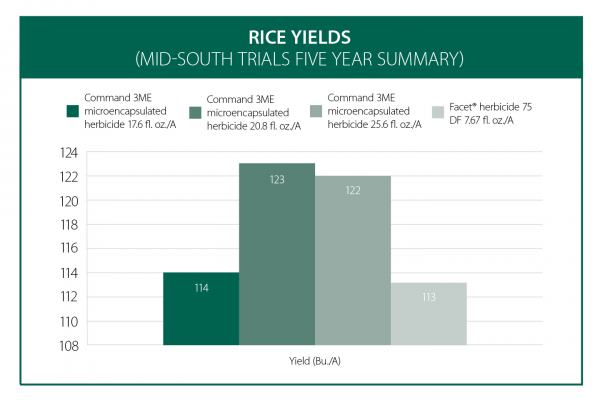 Rice Yields with Command 3ME Microencapsulated Herbicide