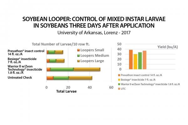 Prevathon Insect Control Soybean Looper Control