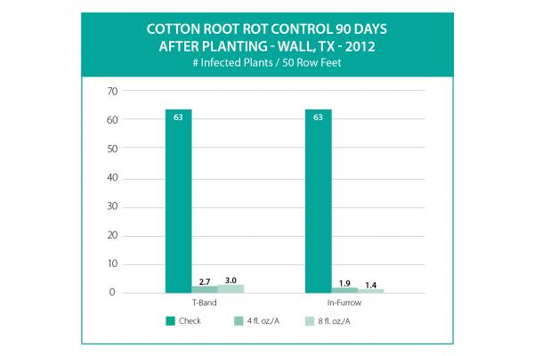 Topguard Terra Fungicide Cotton Root Rot Graph